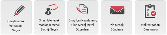 izinli_veritabani_sema